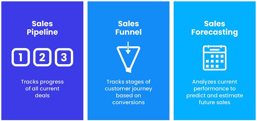 Sales Pipeline vs. Sales Funnel vs. Sales Forecast