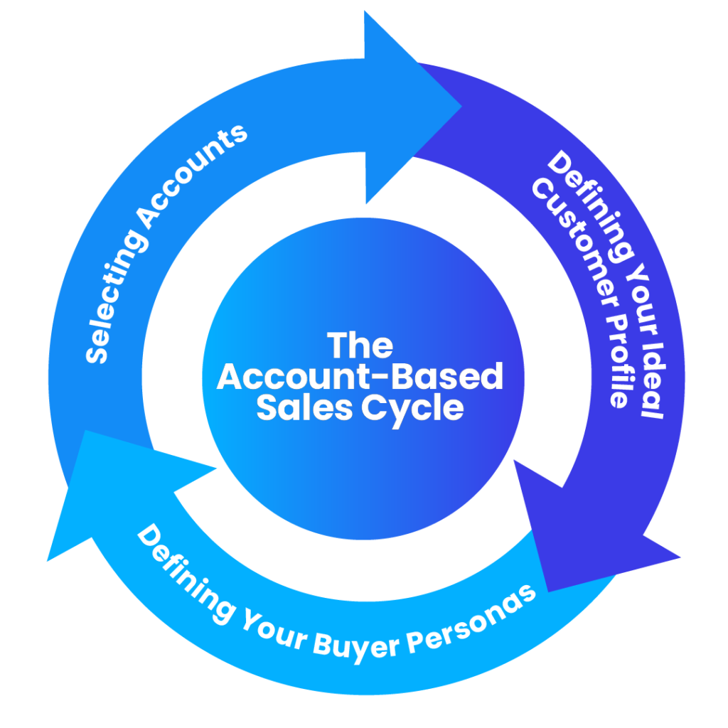 Account Based Sales Cycle