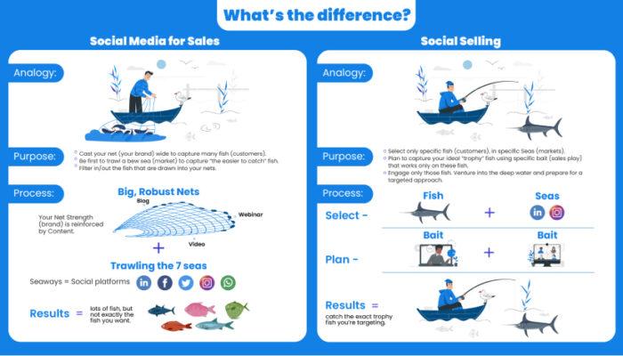 Social Selling vs Social Media Marketing 1